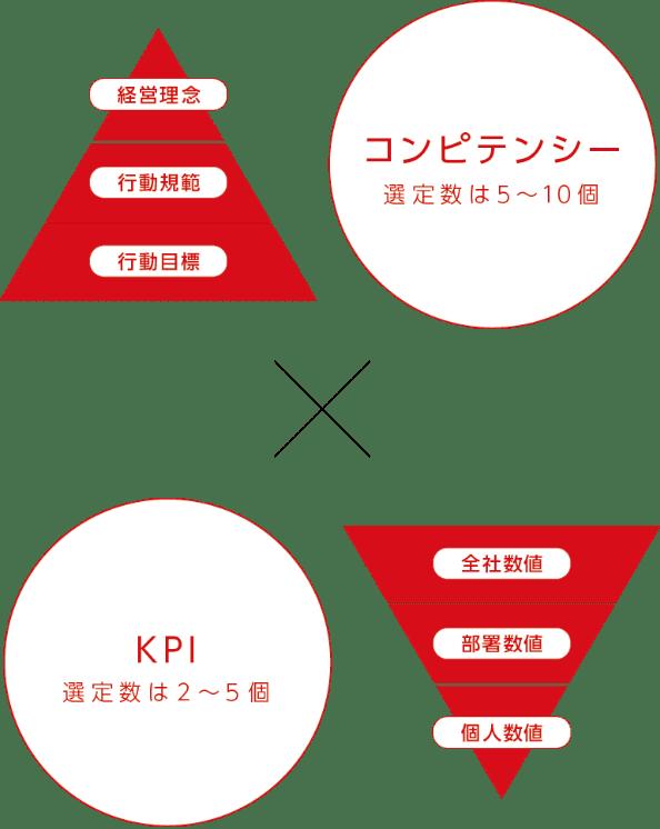 コンピテンシー X KPI